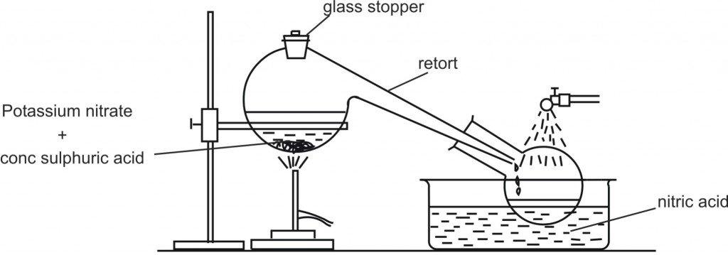 chemistry diagram   learn or teach with mind gurusfig