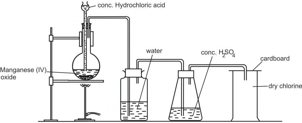 Chemistry Diagram Kcpe Kcse