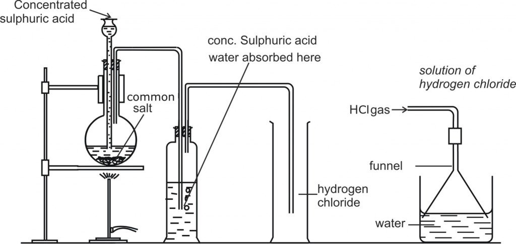 Chemistry Diagram